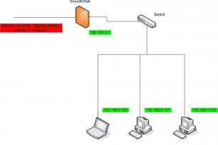 Princip základního zapojení firewallu Smoothwall