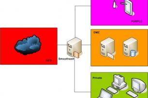 Princip základního zapojení firewallu Smoothwall - druhy sítí